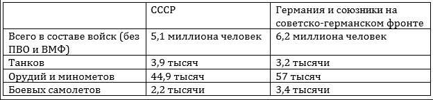 Соотношение сил в начале наступления Красной армии