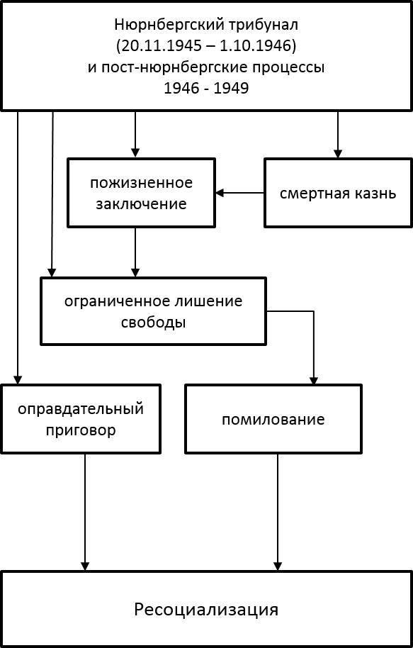 Рисунок 1. Динамика судебного преследования