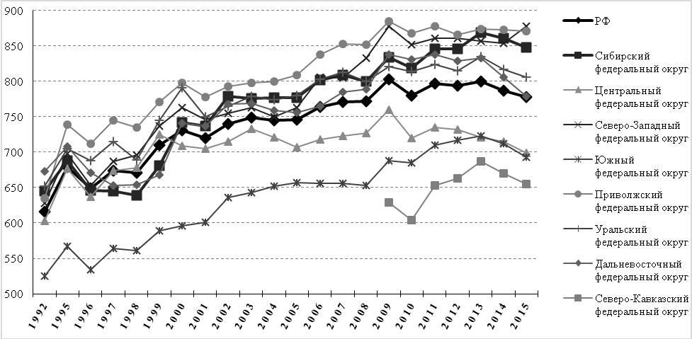 Рис. 1. Динамика заболеваемости населения по федеральным округам РФ, 1992–2015 гг. (зарегистрировано заболеваний у больных с диагнозом, установленным впервые в жизни, на 1000 человек населения)