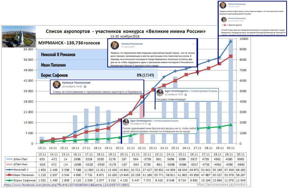Соотнесение хода голосования с активностью депутата Поклонской