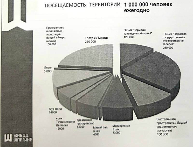 Презентация проекта создания культурного пространства на территории завода им. Шпагина