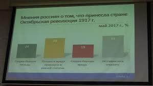 Академик отметил большой разброс мнений относительно исторического значения Октябрьской революции и обозначил, что больше половины респондентов вообще уклонились от ответа.