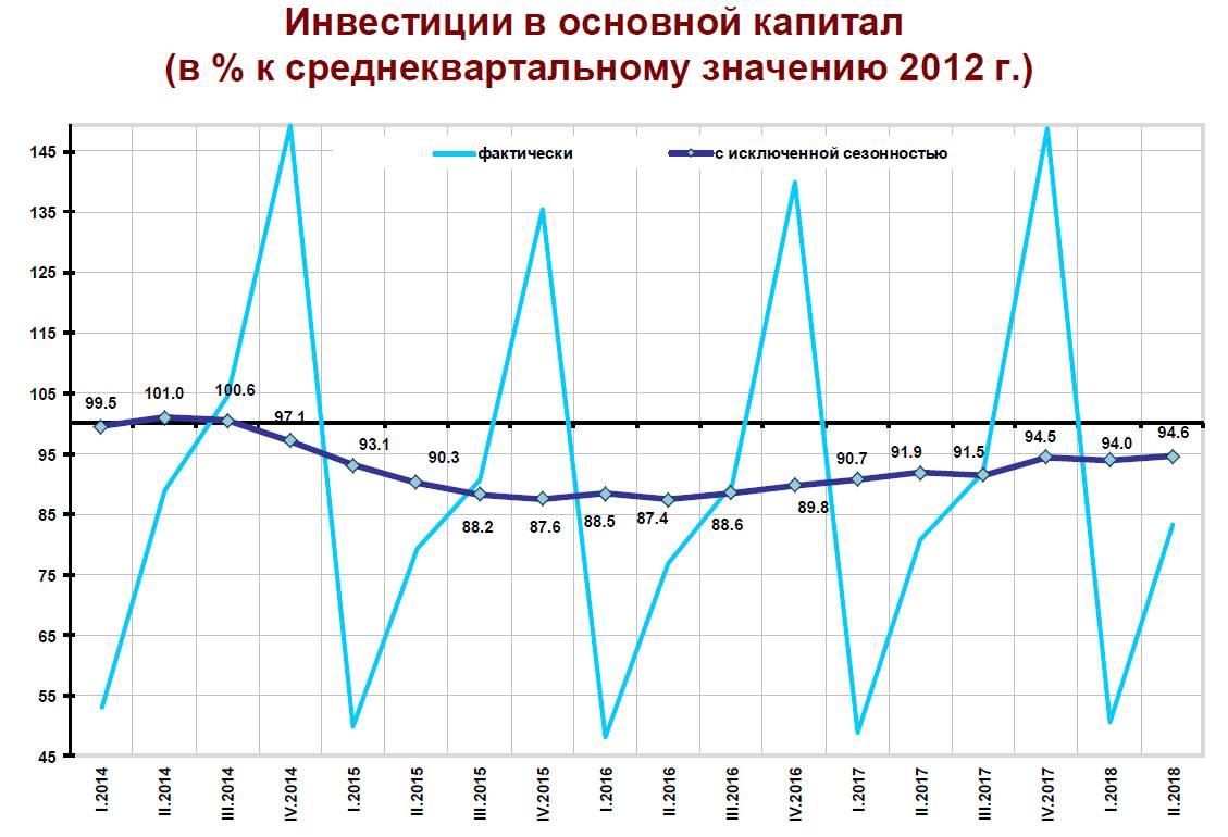 Источник – Центр макроэкономического анализа и краткосрочного прогнозирования
