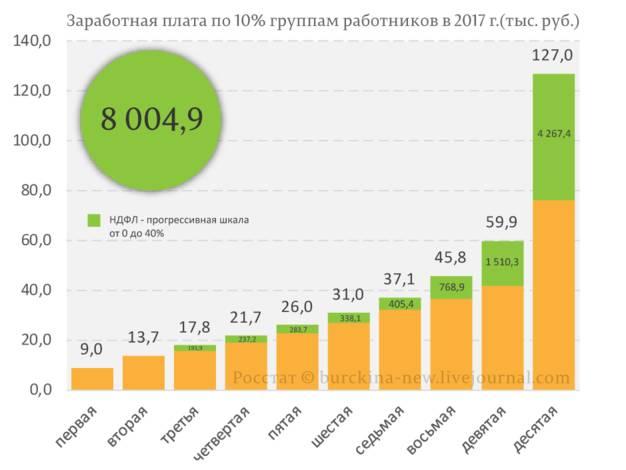 Распределение НДФЛ по прогрессивной шкале по 10%-ым группам работников в 2017 г (тыс рыб)