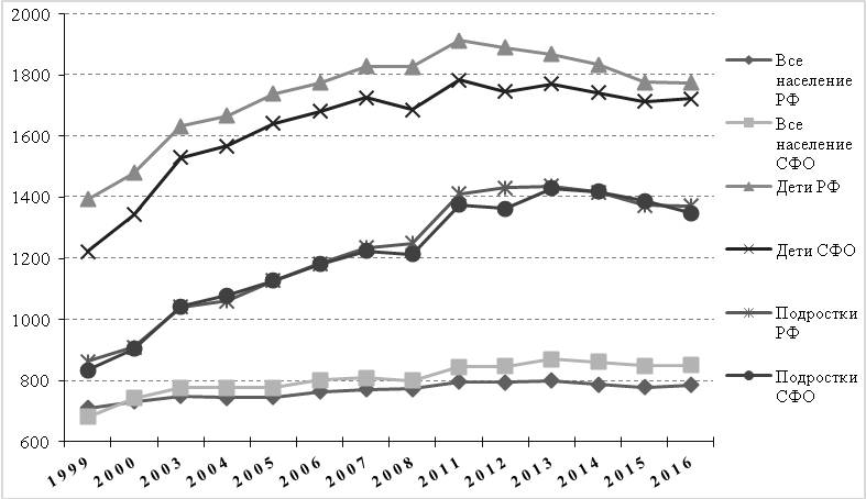 Рис. 1. Динамика заболеваемости всего населения, детей и подростков за период 1999–2016 гг. (зарегистрировано заболеваний у больных с диагнозом, установленным впервые в жизни, на 1000 человек населения соответствующего возраста)
