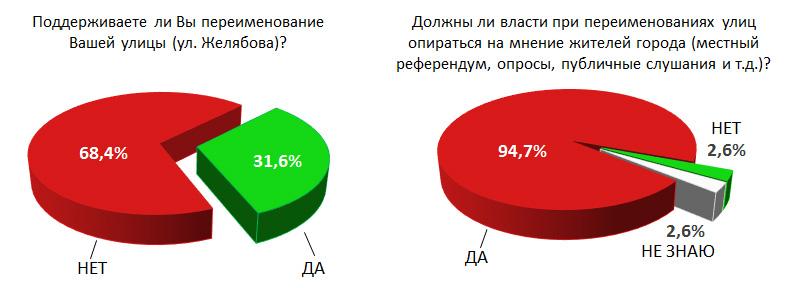 Результаты опроса жителей улицы Желябова (опрос «Сути времени»)