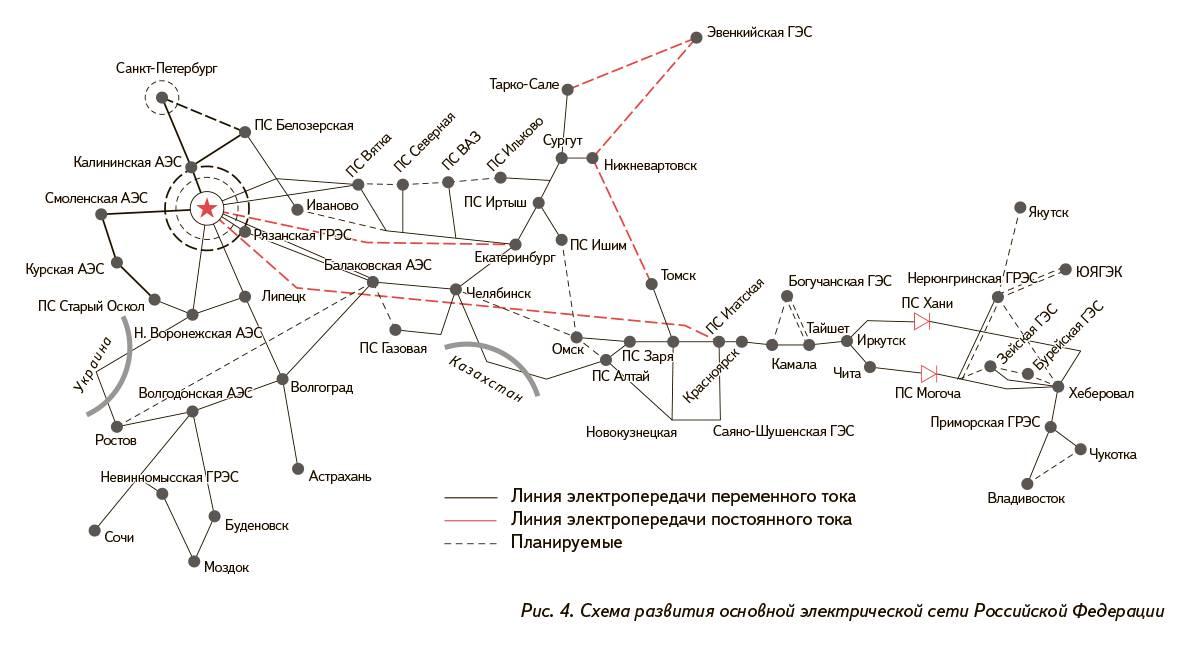 Рис. 4. Схема развития основной электрической сети Российской Федерации