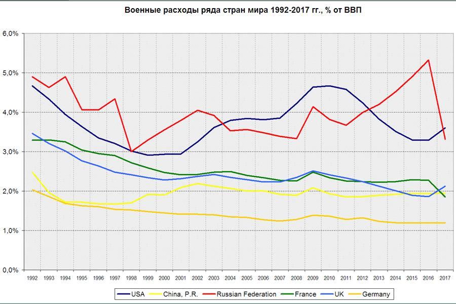 Рис. 11. Военные расходы ряда стран мира 1992–2017 гг. (% от ВВП)