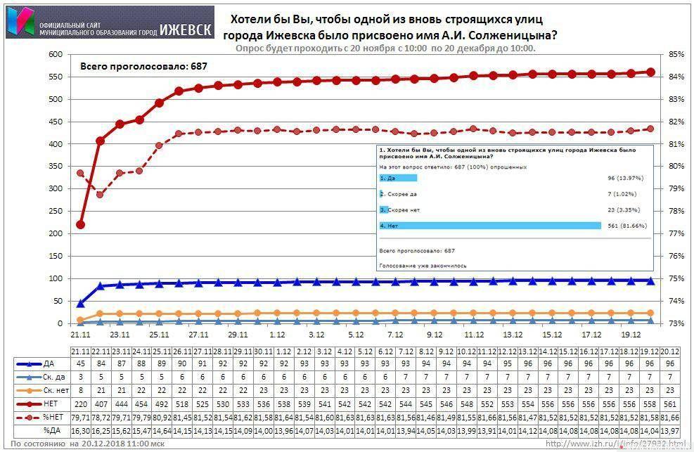 Результаты голосования по ул. Солженицына в Ижевске на сайте администрации города