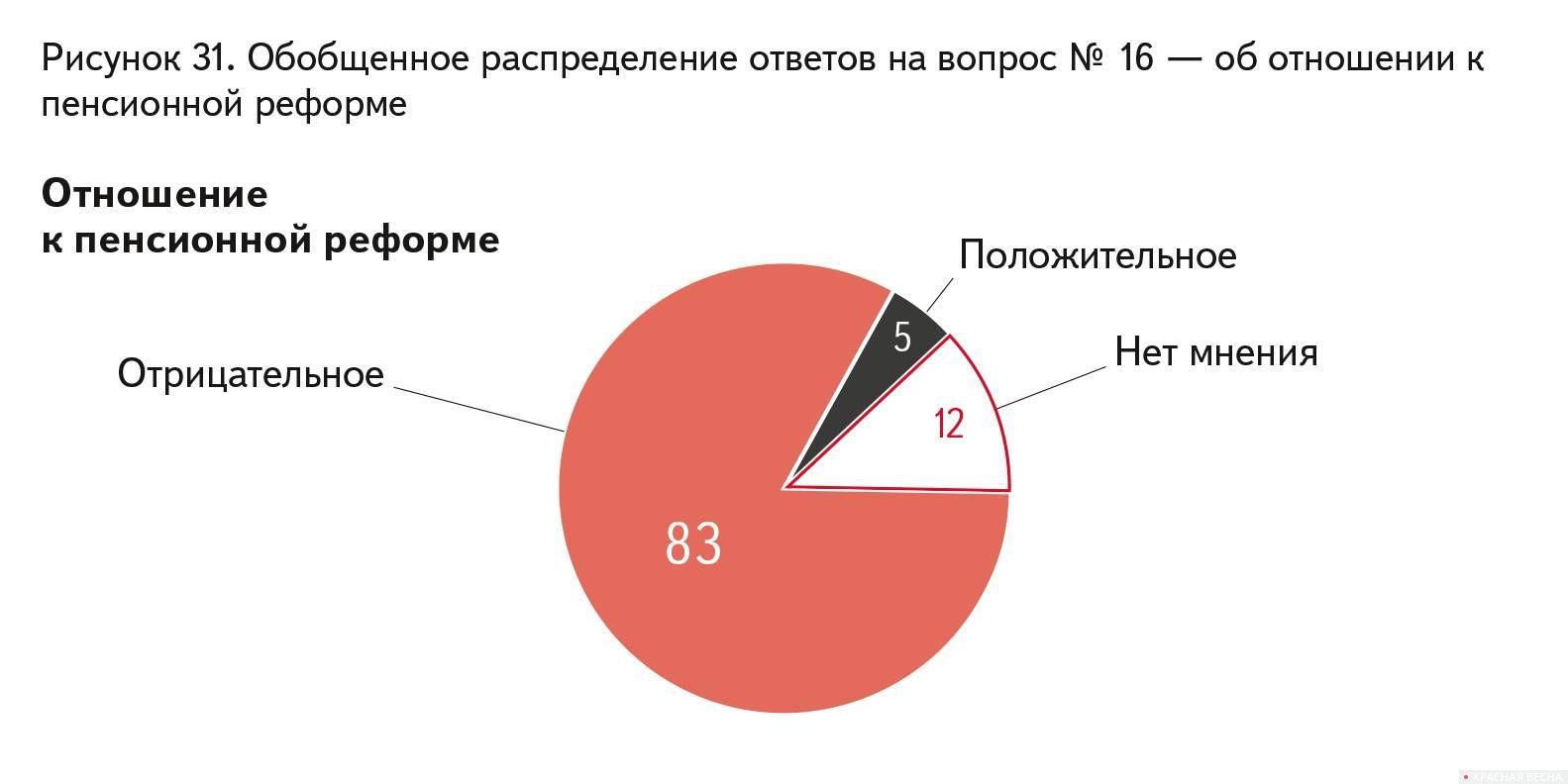 Отношение граждан России к пенсионной реформе