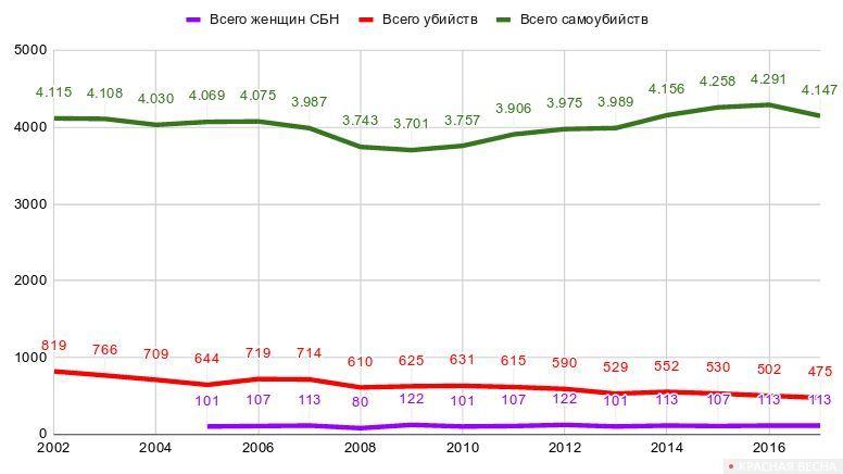 Сравнительная таблица по Италии. Общее количество убийств (красным), убийств женщин в семьях из-за насилия по признаку пола (фиолетовый) и самоубийств (зеленый)