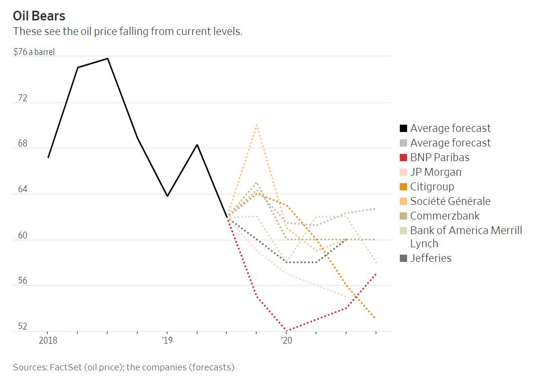 Прогнозы цены на нефть по версиям западных банков