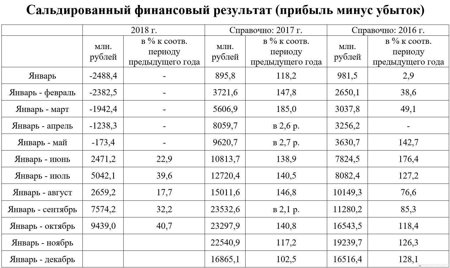 Сальдированный финансовый результат организаций Брянской области в 2018 году