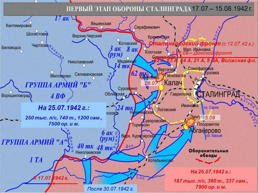 Первый этап обороны Сталинграда