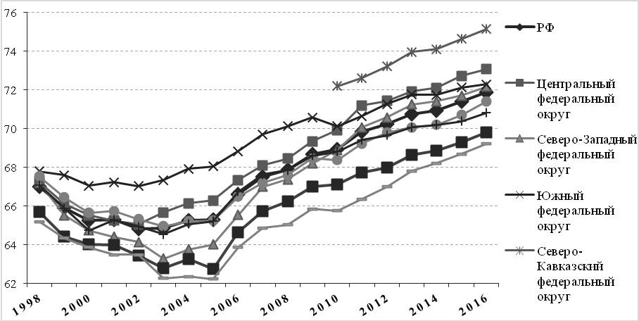 Рис. 8. Динамика ожидаемой продолжительности жизни в округах РФ в 1998–2016 гг., лет