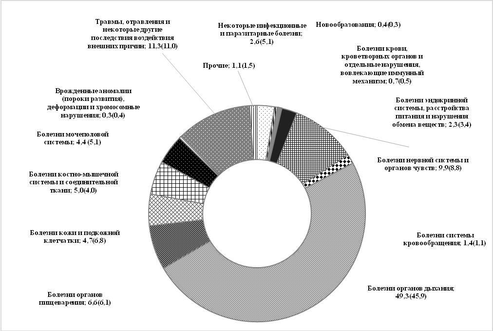 Рис. 6. Структура подростковой заболеваемости в СФО в 2016 г. (в скобках данные за 2000 г.),%
