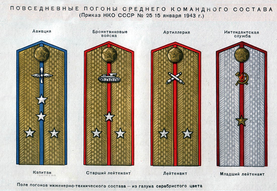 Погоны автор:mil.ru, лицензия:CC BY 4.0