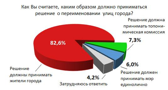 Результаты опроса жителей Иркутска к переименованию улиц (опрос газеты «Байкальская Сибирь»)