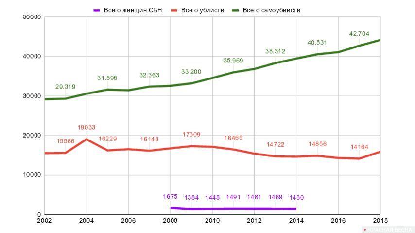 Сравнительная таблица по США. Общее количество убийств (красным), убийств женщин в семьях из-за насилия по признаку пола (фиолетовый) и самоубийств (зеленый)