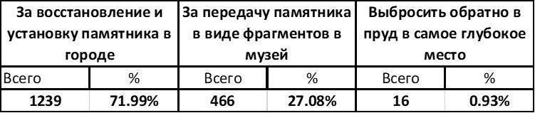 Результаты опроса жителей г. Кусы Челябинской области