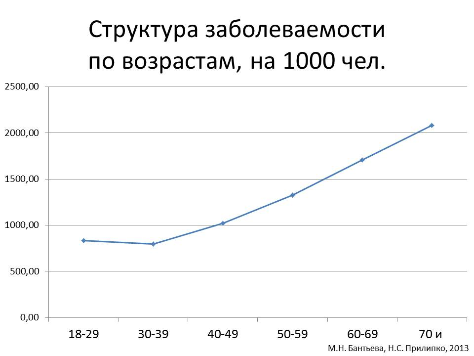 Структура заболеваемости по возрастам, на 1000 человек