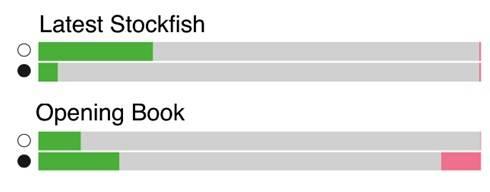 Результаты AlphaZero против последней версии программы Stockfish, а также против программы Stockfish, укомплектованной дебютными базами (победы – зеленый; поражения – красный, ничьи – серый)