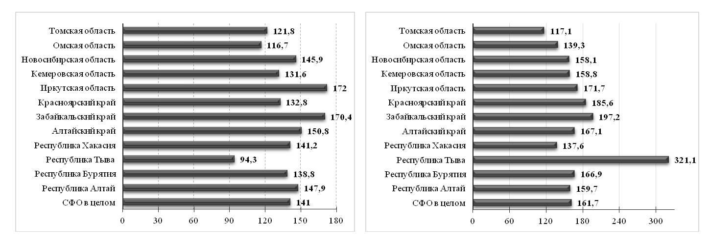 Рис. 4. Динамика заболеваемости детей (слева) и подростков (справа) в субъектах СФО, данные за 2016 г. в% к данным за 1999 г. (зарегистрировано заболеваний у больных с диагнозом, установленным впервые в жизни, на 1000 человек населения соответствующего возраста)