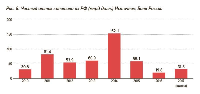 Рис. 8. Чистый отток капитала из РФ (млрд долл.) Источник: Банк России