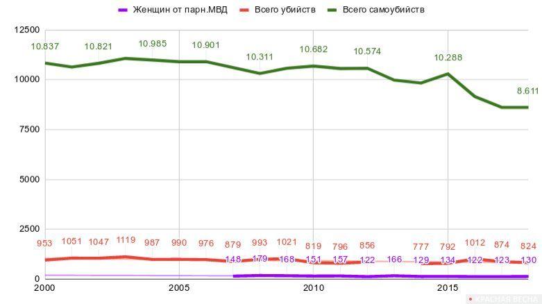 Сравнительная таблица по Франции. Общее количество убийств (красным), убийств женщин в семьях из-за насилия по признаку пола (фиолетовый) и самоубийств (зеленый)