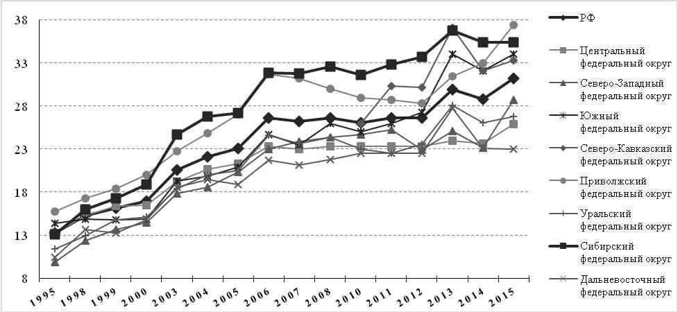 Рис. 4. Динамика заболеваемости болезнями системы кровообращения по федеральным округам РФ, 1995–2015 гг. (зарегистрировано заболеваний у больных с диагнозом, установленным впервые в жизни, на 1000 чел. населения)