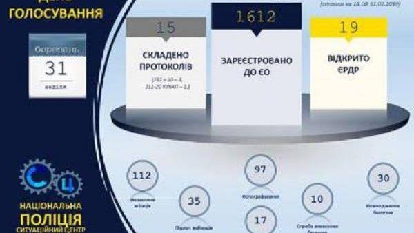 Информация МВД Украины о ходе выборов