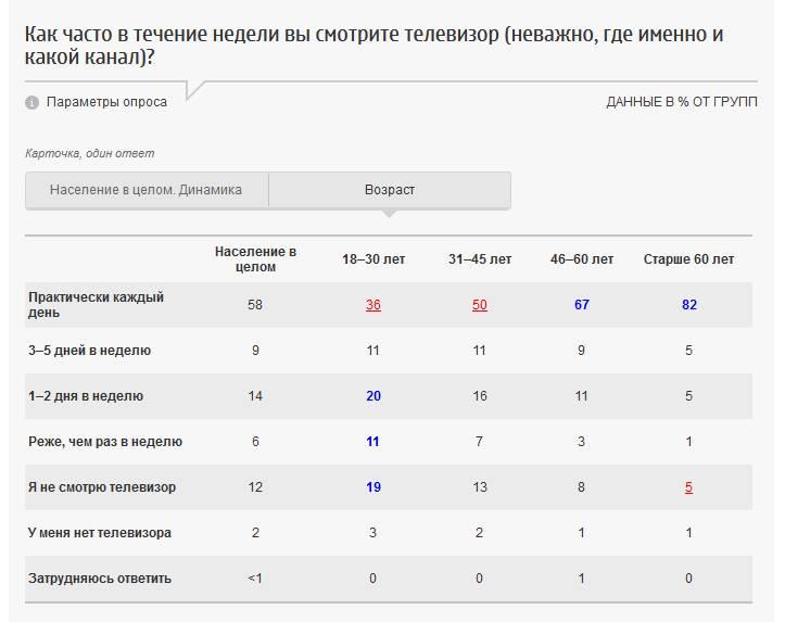 Скриншот с сайта fom.ru