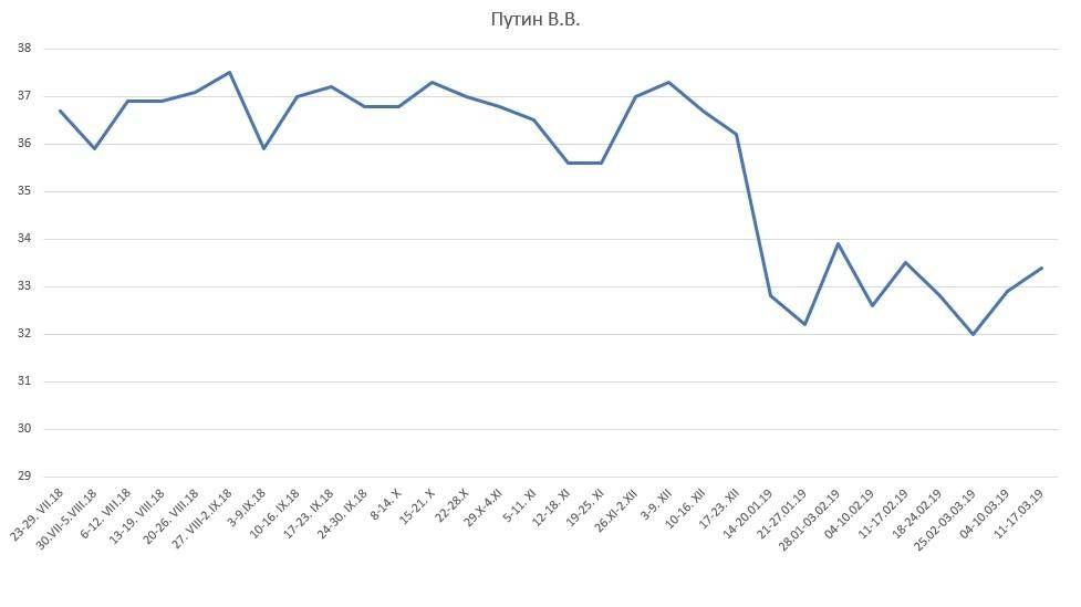 График доверия президенту Путину