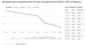 Цены нанефть продолжили снижение после публикации прогноза МЭА