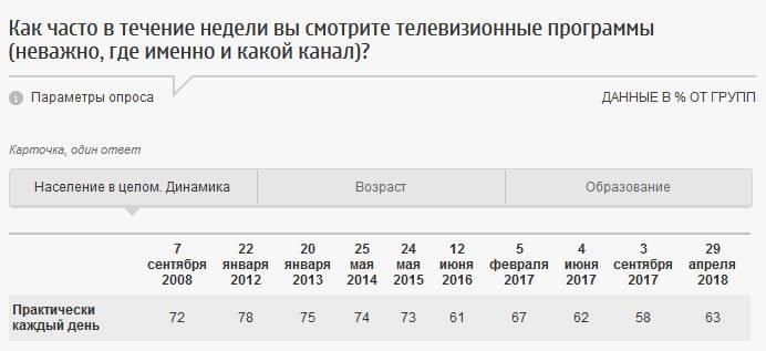 Скриншот сайта fom.ru