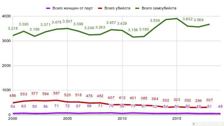Сравнительная таблица по Испании. Общее количество убийств (красным), убийств женщин в семьях из-за насилия по признаку пола (фиолетовый) и самоубийств (зеленый)