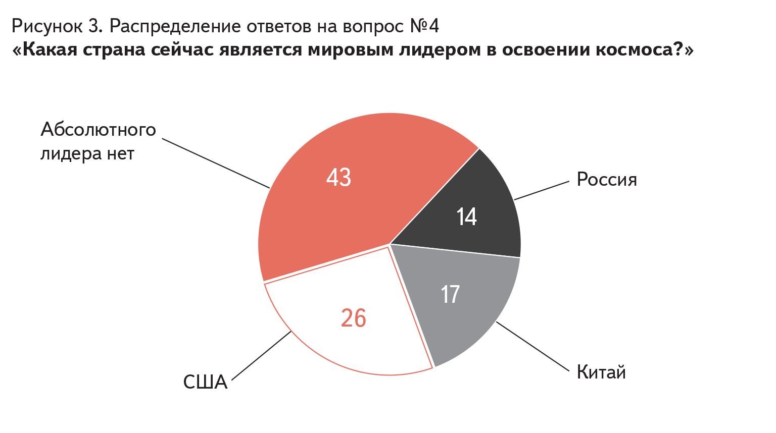 Распределение ответов на вопрос № 4 «Какая страна сейчас является мировым лидером в освоении космоса?»