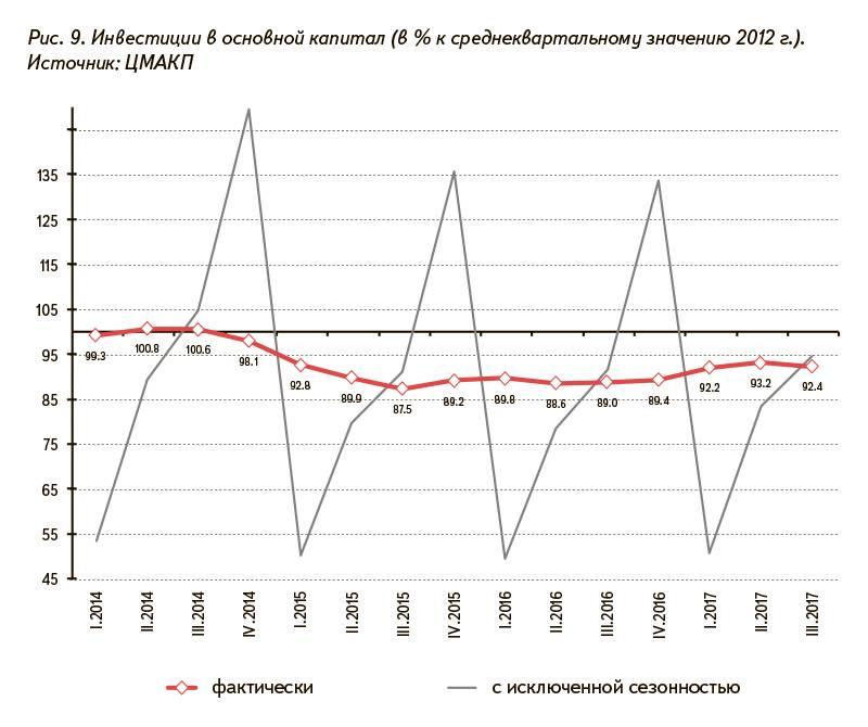 Рис. 9. Инвестиции в основной капитал (в % к среднеквартальному значению 2012 г.). Источник: ЦМАКП