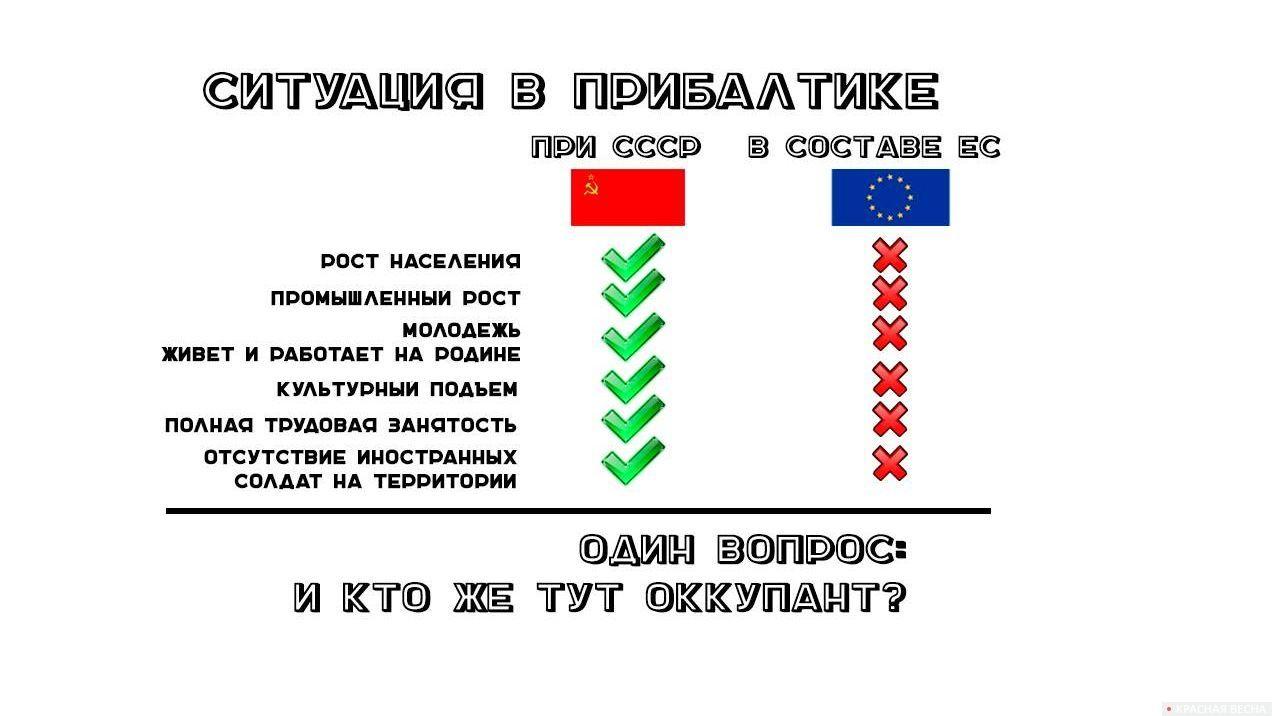 Прибалтика и «советская оккупация»