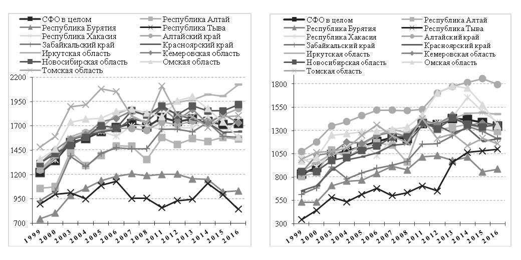 Рис. 3. Динамика заболеваемости детей (слева) и подростков (справа) в субъектах СФО за период 1999–2016 гг. (зарегистрировано заболеваний у больных с диагнозом, установленным впервые в жизни, на 1000 человек населения соответствующего возраста)