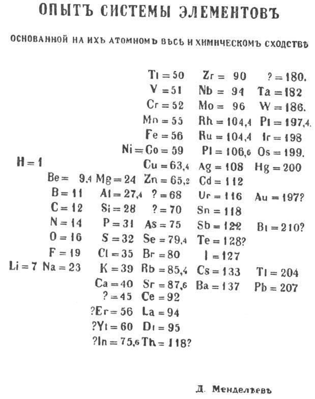 Таблица Менделеева, составленная им самим в 1869 году