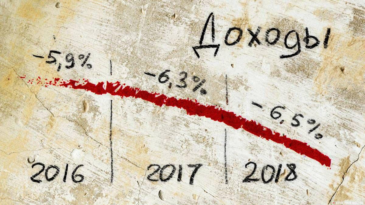 График снижения реальных доходов ярославцев