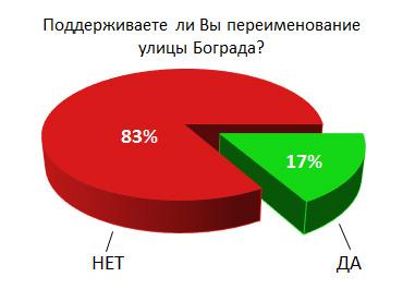 Отношение жителей улицы Бограда к переименованию улицы в 2016 году (опрос «Сути времени»)