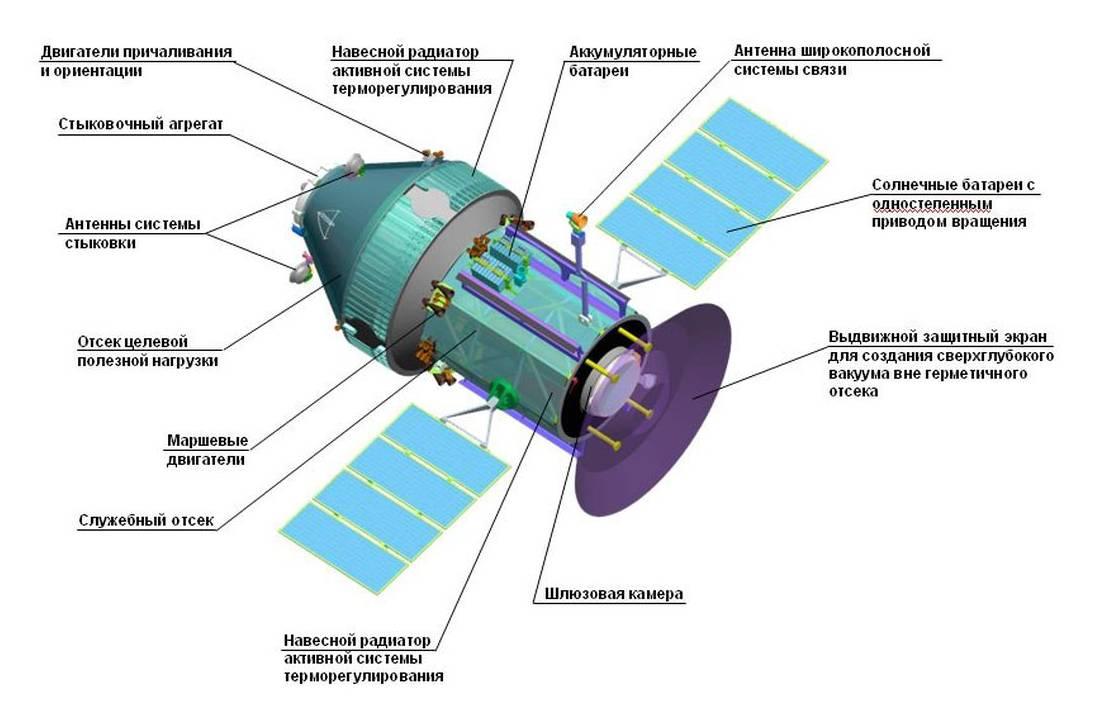 Рис. 6. Общий вид «ОКА-Т» разработки РКК «Энергия». Рисунок из журнала «Космическая техника и технология»