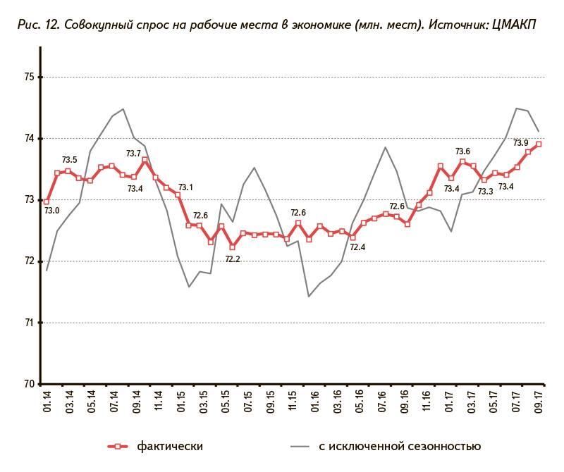 Рис. 12. Совокупный спрос на рабочие места в экономике (млн. мест). Источник: ЦМАКП
