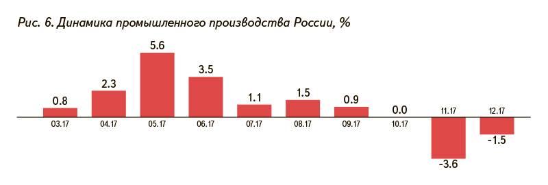 Рис. 6. Динамика промышленного производства России, %