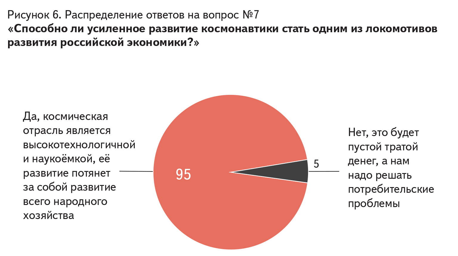 Распределение ответов на вопрос № 7 «Способно ли усиленное развитие космонавтики стать одним из локомотивов развития российской экономики?»