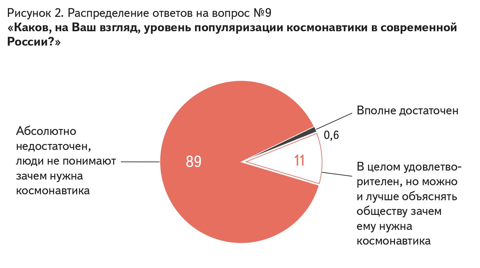 Распределение ответов на вопрос № 9 «Каков, на Ваш взгляд, уровень популяризации космонавтики в современной России?»