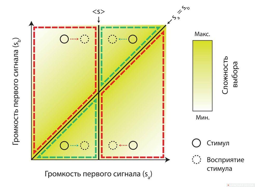 Смещение восприятия под действием прежних впечатлений. Восприятие первого сигнала в испытании стремится к среднему значению в предыдущих испытаниях. Области, где из-за этого смещения крысы хуже (лучше) различают сигналы, обведены красной (зеленой) пунктирной линией