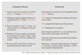 Рис. 4. «Некая статистика, цель которой — отразить ужасающее положение женщин в российских семьях»
